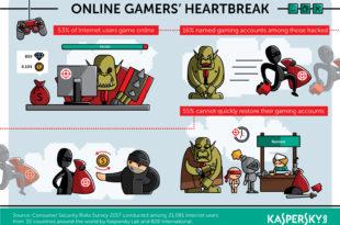 Kraj igre: Gejmeri na meti hakerskih napada zbog slabih lozinki